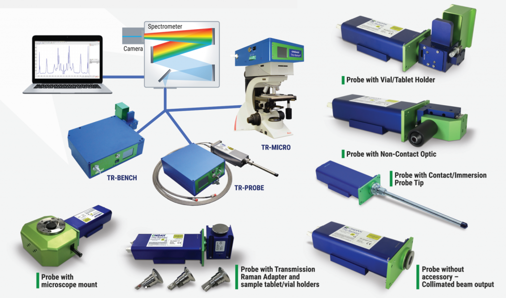 TR-PROBE for Raman System Measurements | Coherent