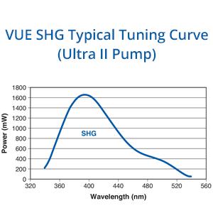 Chameleon VUE SHG Tuning Curve