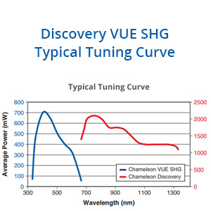 Chameleon Discovery VUE THG Tuning Curve