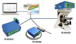 THz-Raman® Spectroscopy Systems