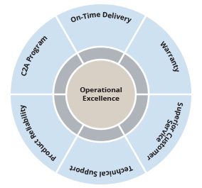 Operational Excellence Graphic, Coherent