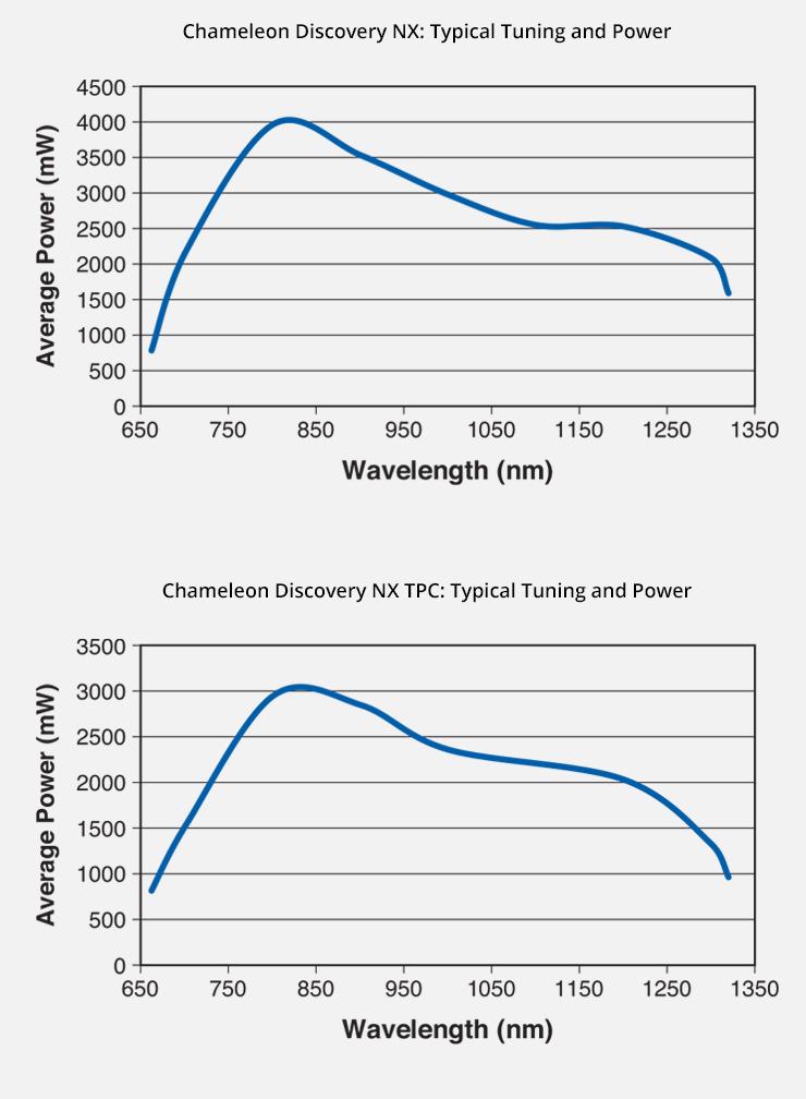 Typical Tuning and Power graph for Chameleon Discovery NX and Discovery NX TPC