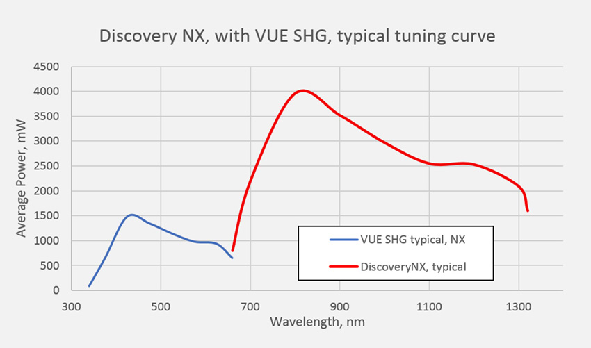 Chameleon Discovery NX Vue Typical Tuning Curve Graph