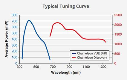 Chameleon VUE Harmonics Accessory   Coherent