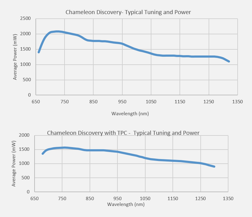 Typical Tuning and Power graph for Chameleon Discovery and Discovery TPC