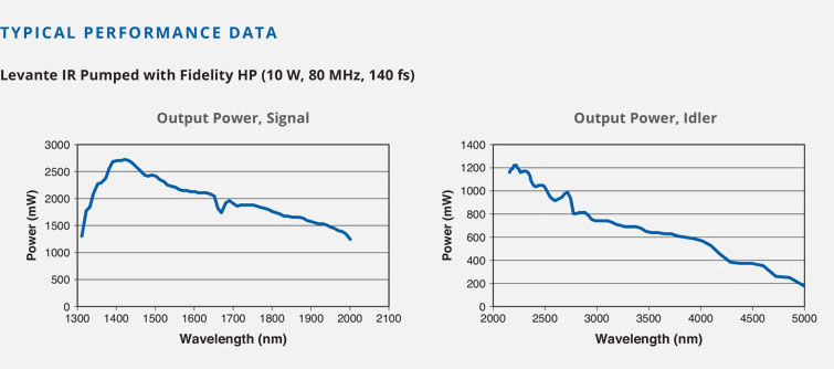 Performance Graph Levante Pumped by Coherent Fidelity HP